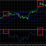 Setting RSI Untuk Trading Forex