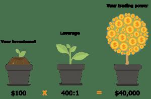 leverage dalam trading forex